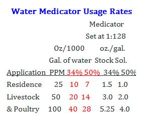Water Medicator Usage Rates